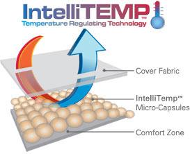 Temperature Regulating IntelliTemp Technology